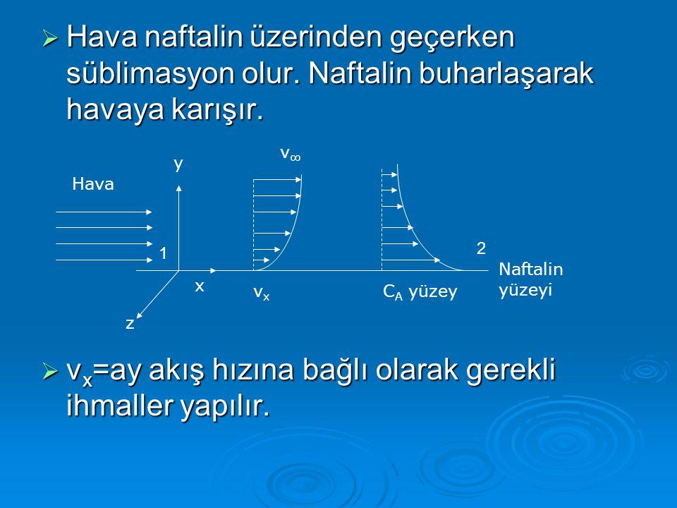 vx=ay akış hızına bağlı olarak gerekli ihmaller yapılır.