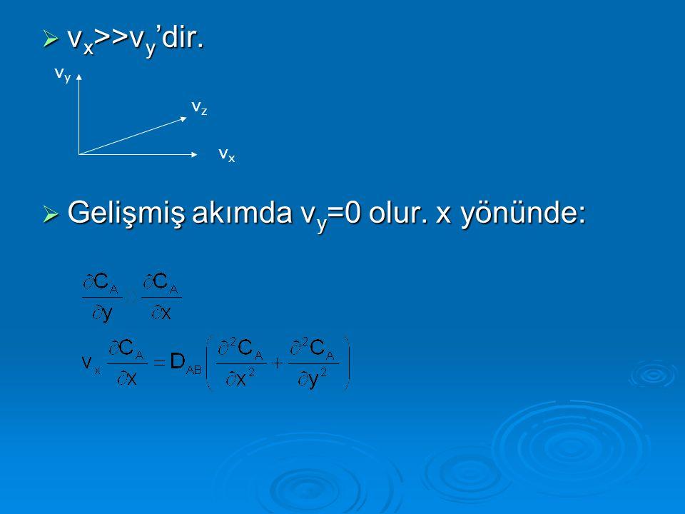 Gelişmiş akımda vy=0 olur. x yönünde: