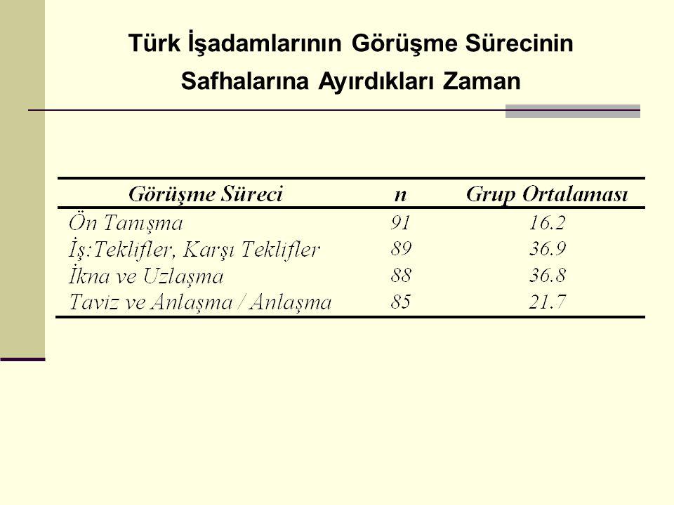 Türk İşadamlarının Görüşme Sürecinin Safhalarına Ayırdıkları Zaman