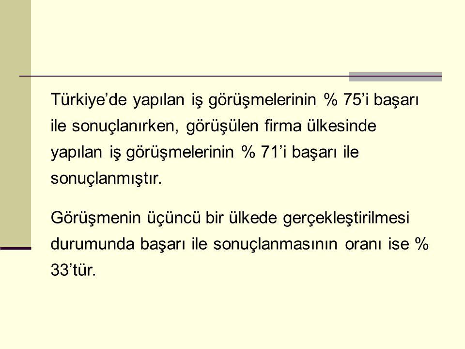 Türkiye'de yapılan iş görüşmelerinin % 75'i başarı ile sonuçlanırken, görüşülen firma ülkesinde yapılan iş görüşmelerinin % 71'i başarı ile sonuçlanmıştır.
