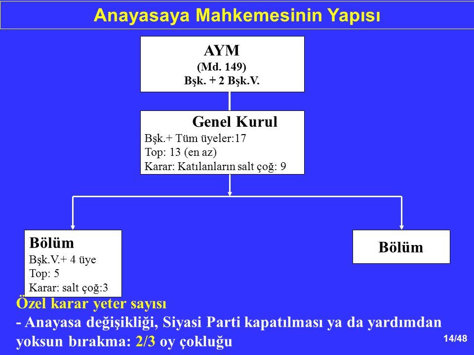 Anayasaya Mahkemesinin Yapısı