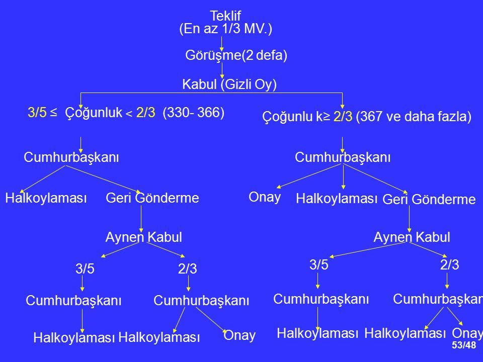 Çoğunlu k≥ 2/3 (367 ve daha fazla)