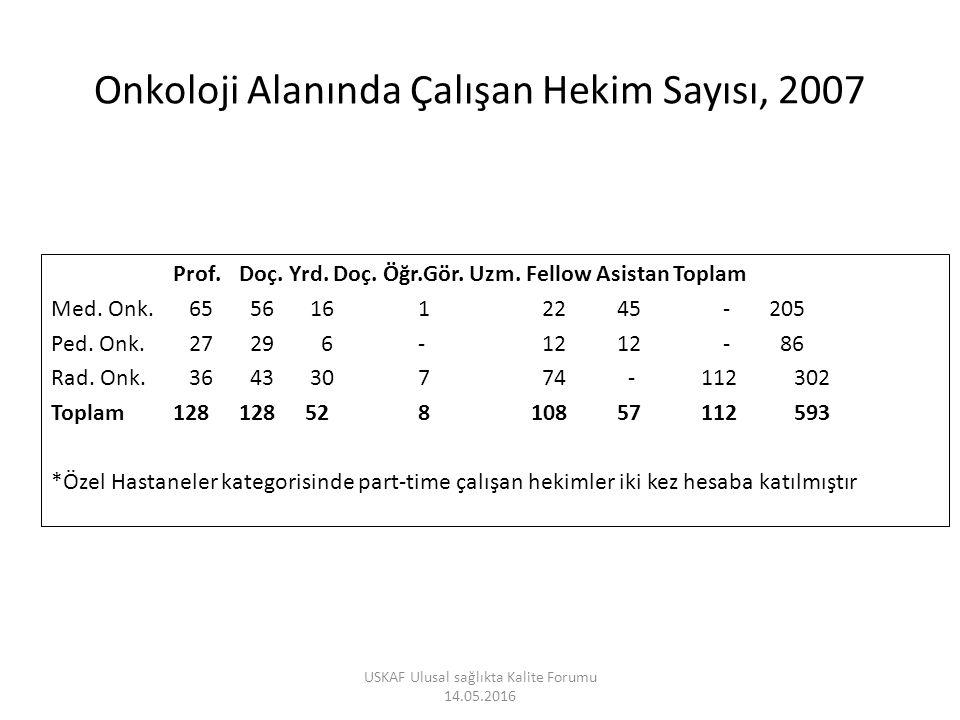 Onkoloji Alanında Çalışan Hekim Sayısı, 2007
