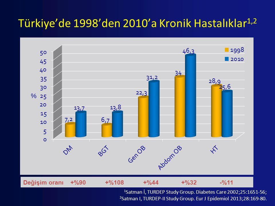 Türkiye'de 1998'den 2010'a Kronik Hastalıklar1,2