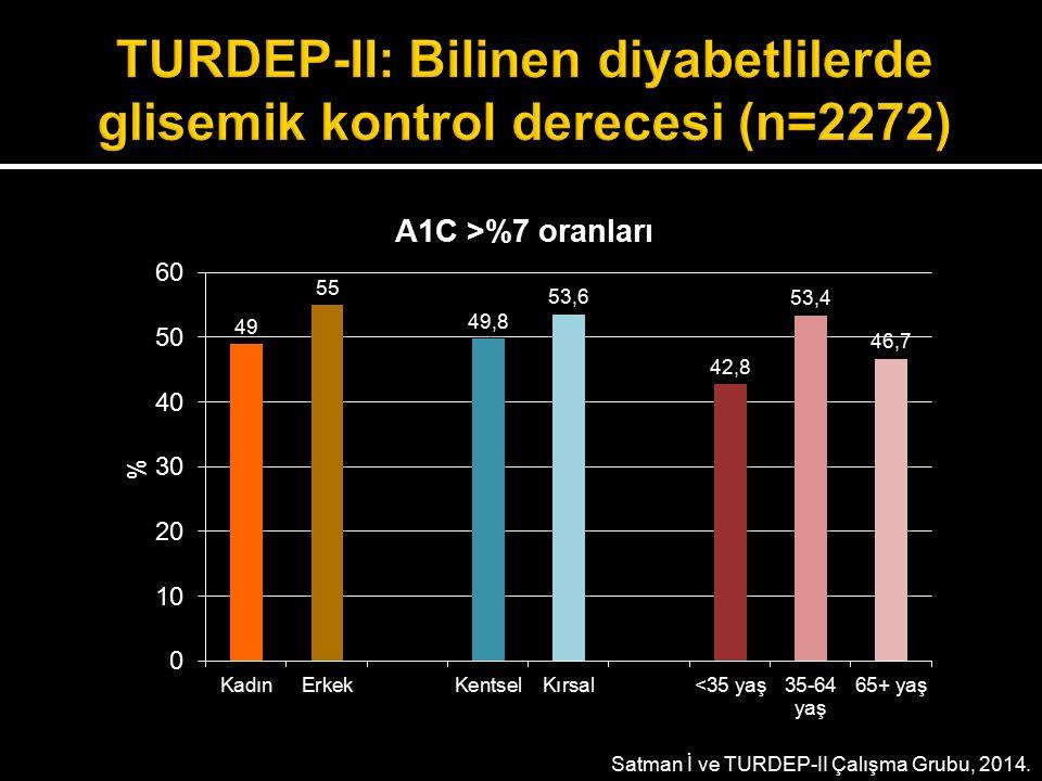 TURDEP-II: Bilinen diyabetlilerde glisemik kontrol derecesi (n=2272)