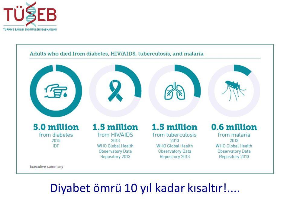Diyabet ömrü 10 yıl kadar kısaltır!....