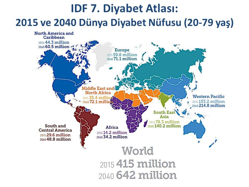 IDF 7. Diyabet Atlası: 2015 ve 2040 Dünya Diyabet Nüfusu (20-79 yaş)