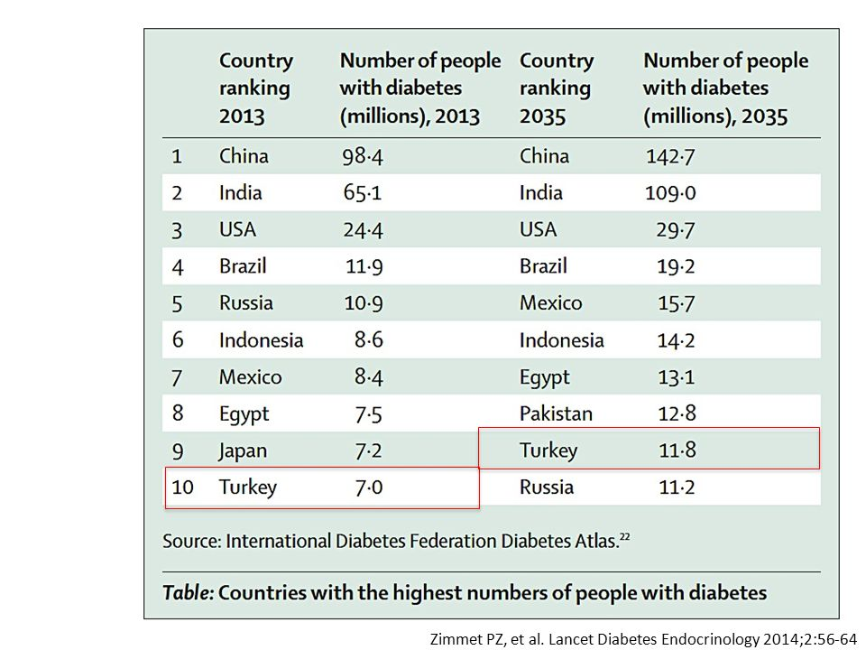 Zimmet PZ, et al. Lancet Diabetes Endocrinology 2014;2:56-64