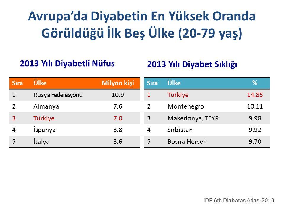 Avrupa'da Diyabetin En Yüksek Oranda Görüldüğü İlk Beş Ülke (20-79 yaş)
