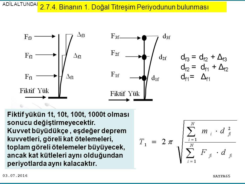 df3 = df2 + Δf3 df2 = df1 + Δf2 df1= Δf1