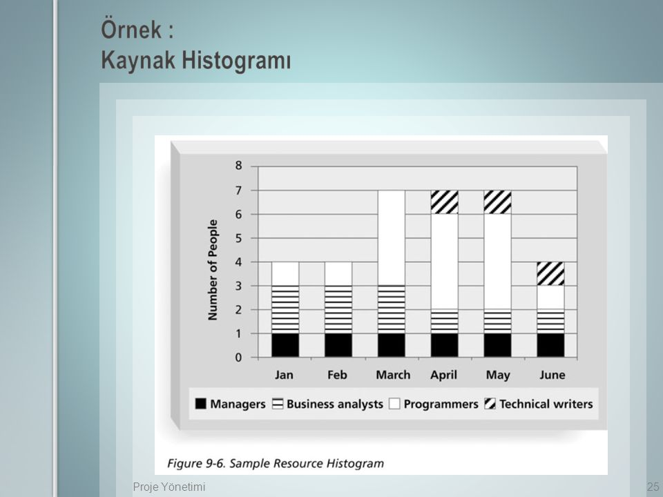 Örnek : Kaynak Histogramı