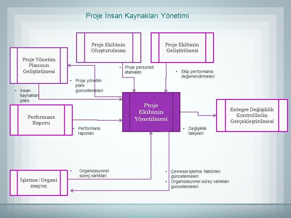 Proje İnsan Kaynakları Yönetimi