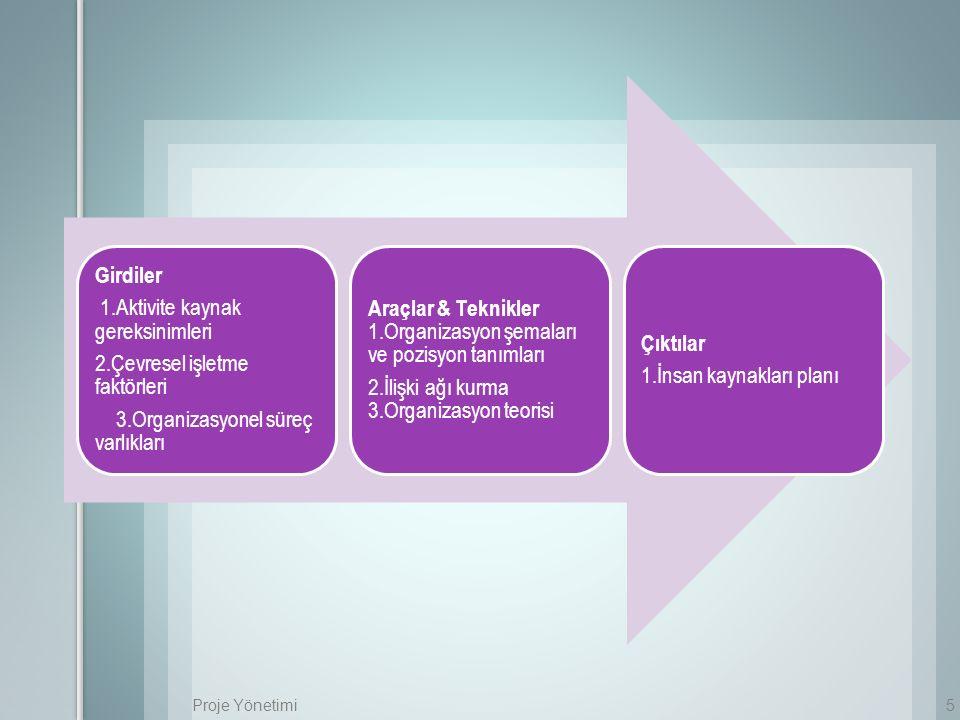 1.Aktivite kaynak gereksinimleri 2.Çevresel işletme faktörleri
