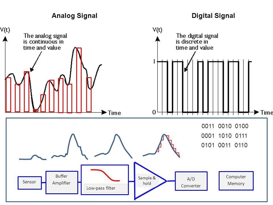 Analog Signal Digital Signal 0011 0010 0100 0001 1010 0111