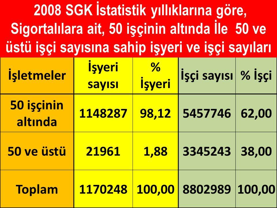 2008 SGK İstatistik yıllıklarına göre, Sigortalılara ait, 50 işçinin altında İle 50 ve üstü işçi sayısına sahip işyeri ve işçi sayıları