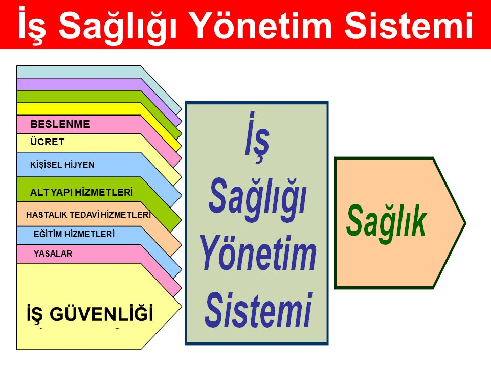 İş Sağlığı Yönetim Sistemi