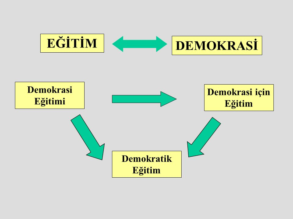 EĞİTİM DEMOKRASİ Demokrasi Eğitimi Demokrasi için Eğitim