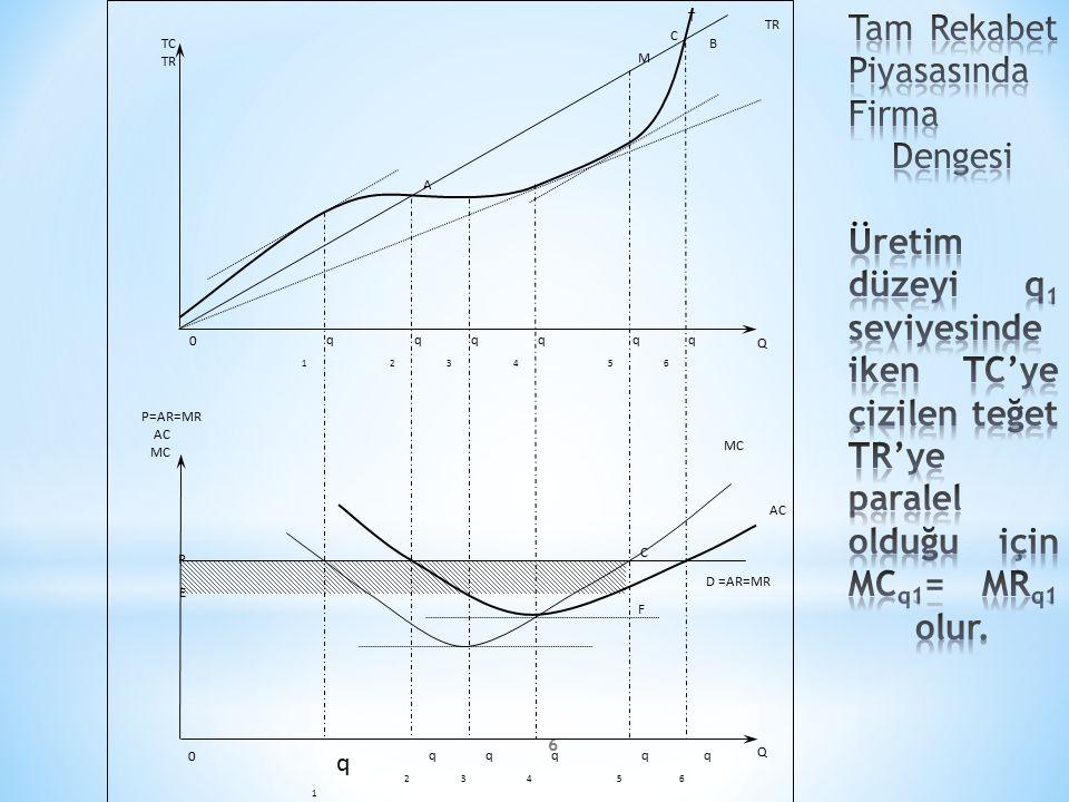 Tam Rekabet Piyasasında Firma Dengesi Üretim düzeyi q1 seviyesinde iken TC'ye çizilen teğet TR'ye paralel olduğu için MCq1= MRq1 olur.
