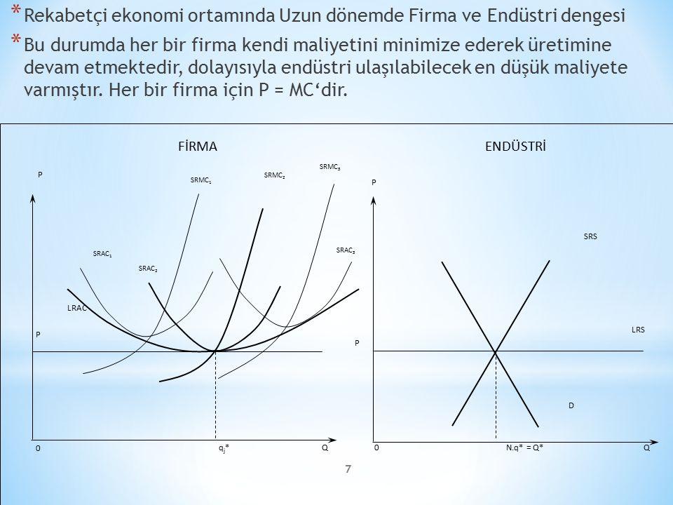 Rekabetçi ekonomi ortamında Uzun dönemde Firma ve Endüstri dengesi