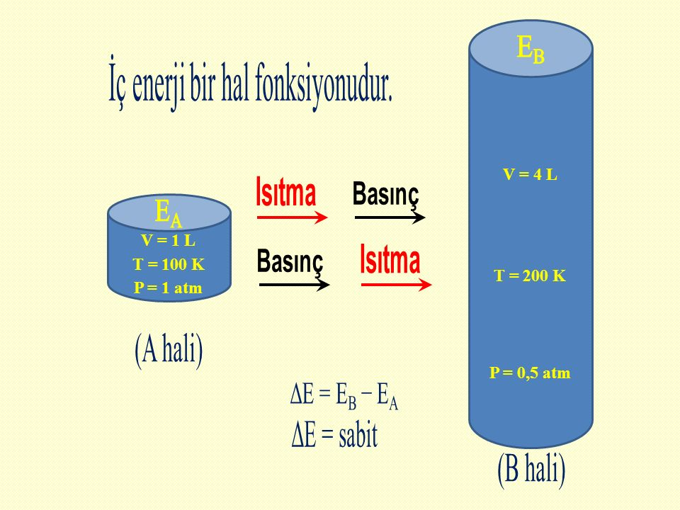 Isıtma Basınç Isıtma Basınç EB İç enerji bir hal fonksiyonudur.
