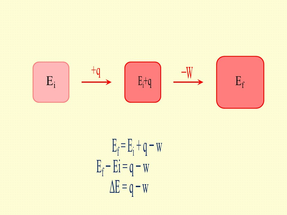Ef Ei Ei+q +q –w Ef = Ei + q − w Ef − Ei = q − w ΔE = q − w