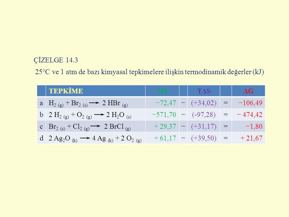 ÇİZELGE 14.3 25°C ve 1 atm de bazı kimyasal tepkimelere ilişkin termodinamik değerler (kJ) TEPKİME.