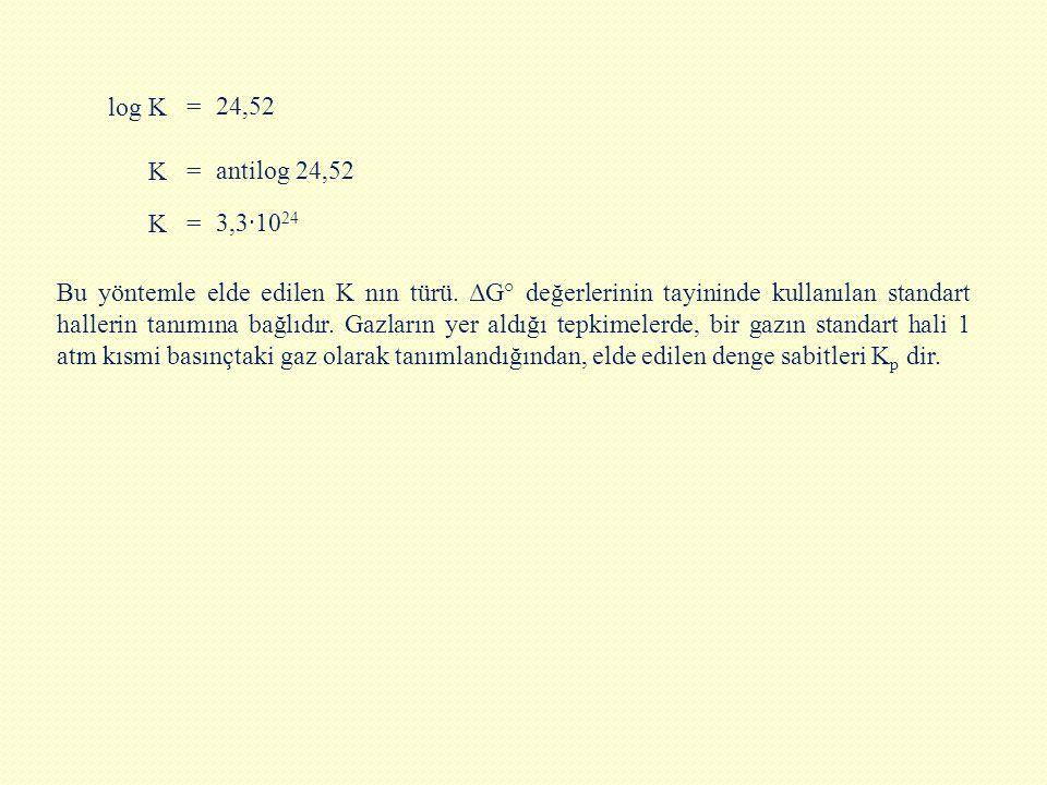 log K = 24,52. K. = antilog 24,52. K. = 3,3·1024.