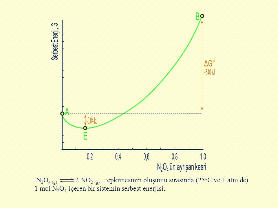 B Serbest Enerji , G. ΔG° +540 kJ. A. -0,84 kJ. E. 0,2. 0,4. 0,6. 0,8. 1,0. N2O4 ün ayrışan kesri.