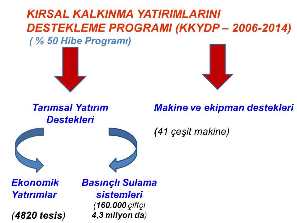 Tarımsal Yatırım Destekleri Basınçlı Sulama sistemleri