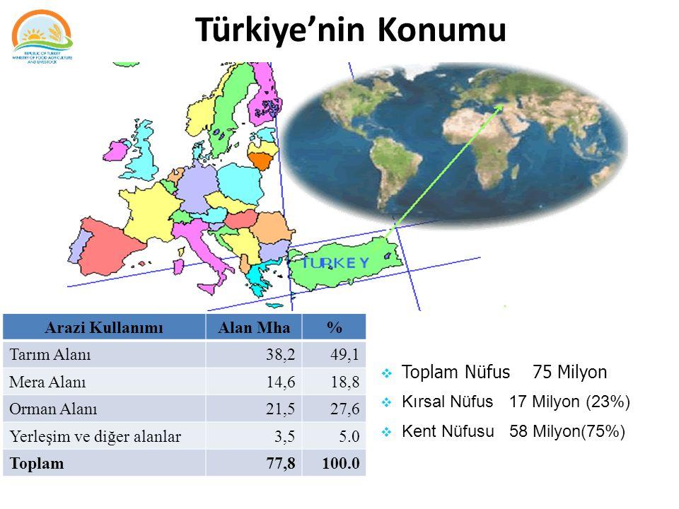 Türkiye'nin Konumu Toplam Nüfus 75 Milyon Arazi Kullanımı Alan Mha %