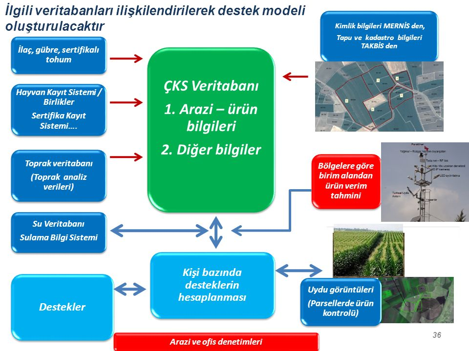 ÇKS Veritabanı 1. Arazi – ürün bilgileri 2. Diğer bilgiler