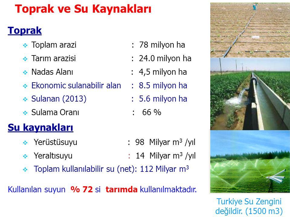 Turkiye Su Zengini değildir. (1500 m3)