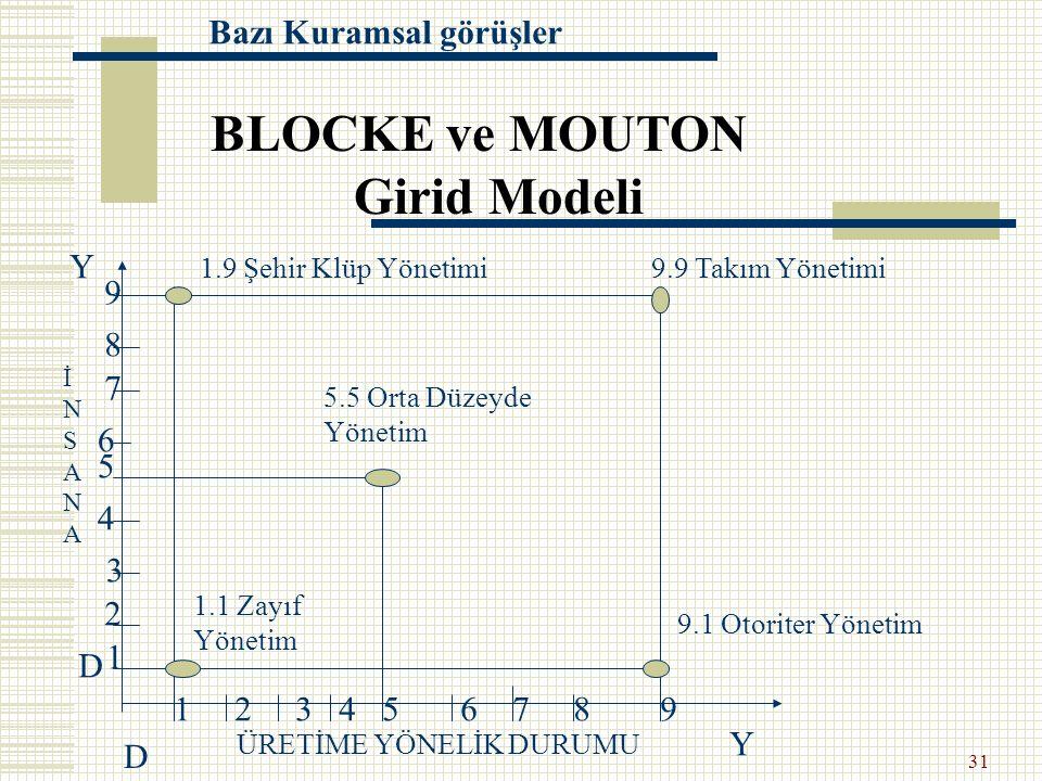 BLOCKE ve MOUTON Girid Modeli Bazı Kuramsal görüşler Y 9 8 7 6 5 4 3 2