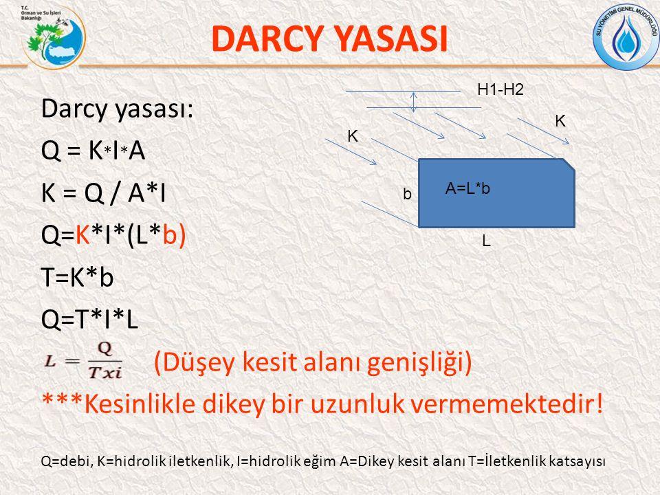 DARCY YASASI Darcy yasası: Q = K*I*A K = Q / A*I Q=K*I*(L*b) T=K*b