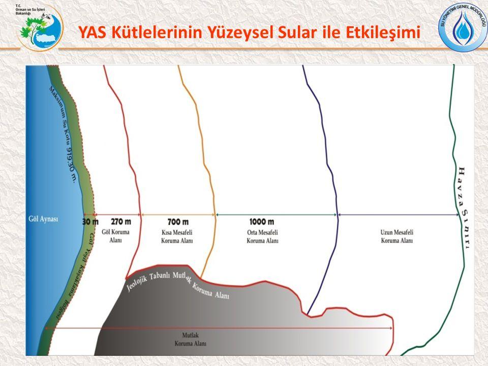 YAS Kütlelerinin Yüzeysel Sular ile Etkileşimi