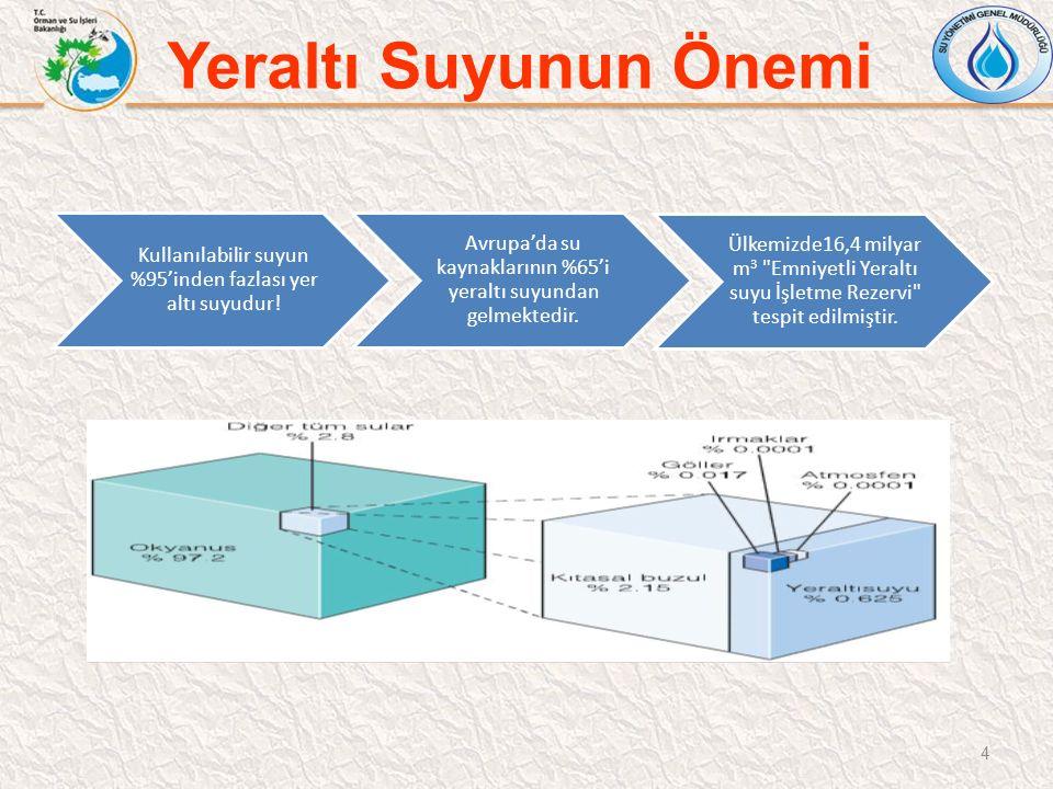 Yeraltı Suyunun Önemi Kullanılabilir suyun %95'inden fazlası yer altı suyudur! Avrupa'da su kaynaklarının %65'i yeraltı suyundan gelmektedir.