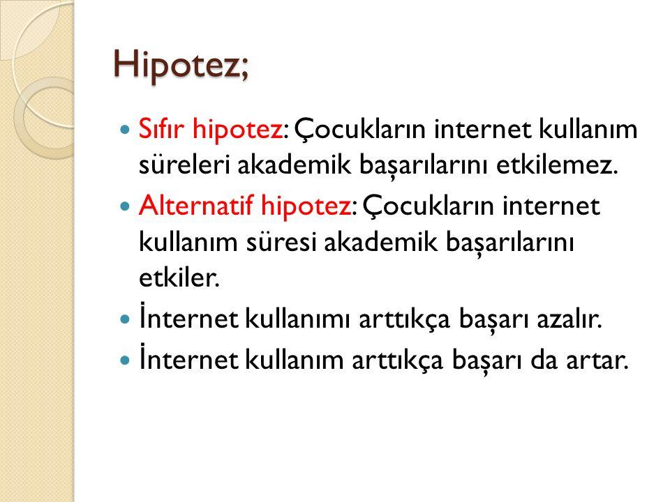 Hipotez; Sıfır hipotez: Çocukların internet kullanım süreleri akademik başarılarını etkilemez.