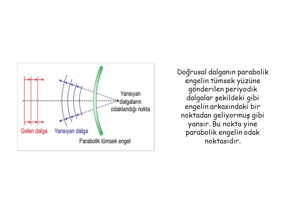 Doğrusal dalganın parabolik engelin tümsek yüzüne gönderilen periyodik dalgalar şekildeki gibi engelin arkasındaki bir noktadan geliyormuş gibi yansır.