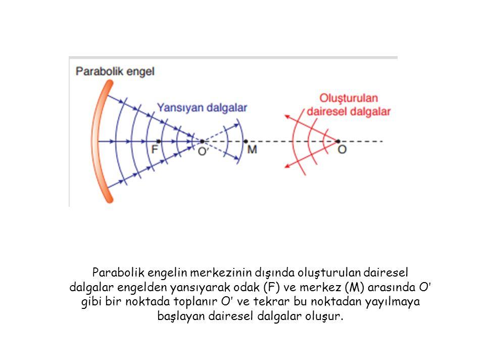 Parabolik engelin merkezinin dışında oluşturulan dairesel dalgalar engelden yansıyarak odak (F) ve merkez (M) arasında Oʹ gibi bir noktada toplanır Oʹ ve tekrar bu noktadan yayılmaya başlayan dairesel dalgalar oluşur.