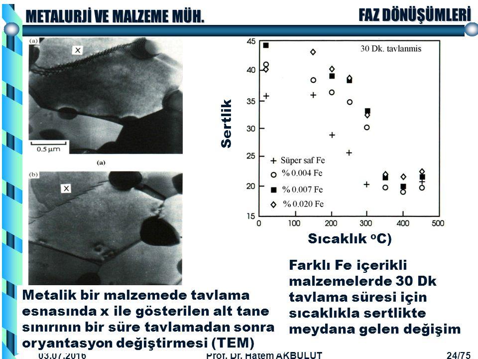 Sertlik Sıcaklık oC) Farklı Fe içerikli malzemelerde 30 Dk tavlama süresi için sıcaklıkla sertlikte meydana gelen değişim.