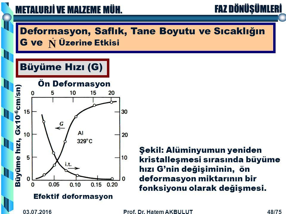 Deformasyon, Saflık, Tane Boyutu ve Sıcaklığın G ve Üzerine Etkisi