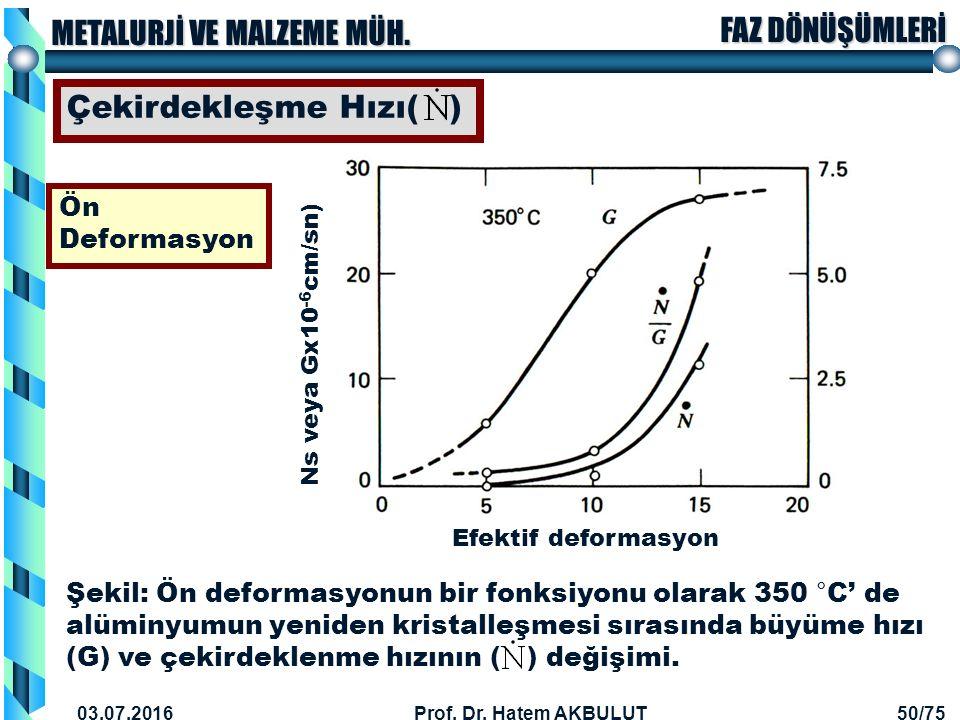 Çekirdekleşme Hızı( ) Ön Deformasyon
