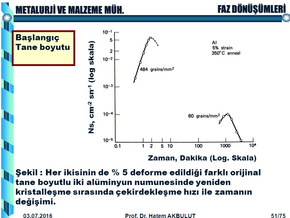 Başlangıç Tane boyutu Ns, cm-2 sn-1 (log skala) Zaman, Dakika (Log. Skala)