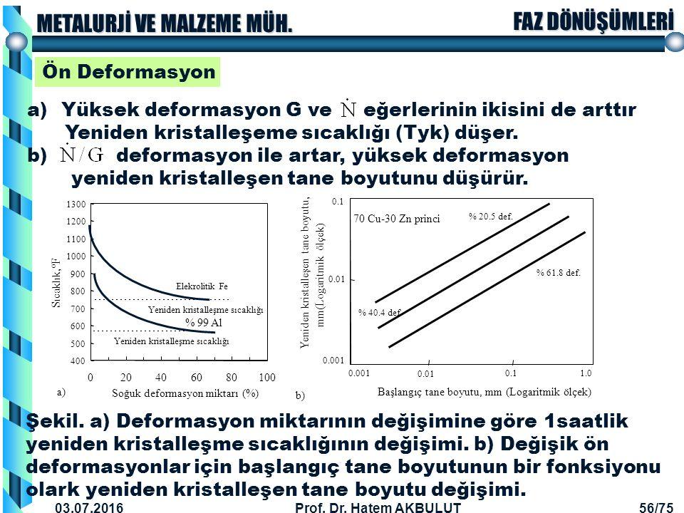 Yüksek deformasyon G ve eğerlerinin ikisini de arttır