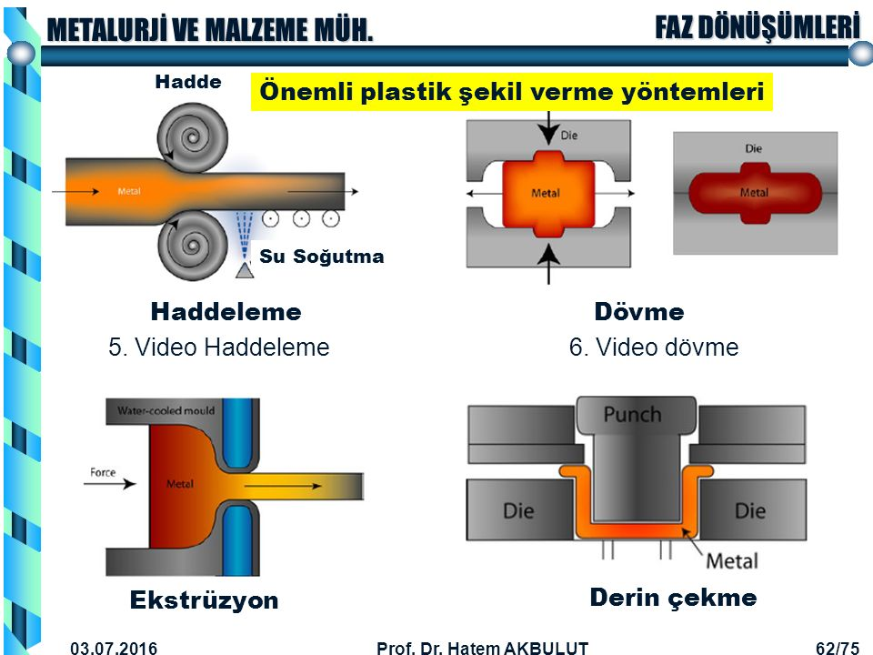 Önemli plastik şekil verme yöntemleri