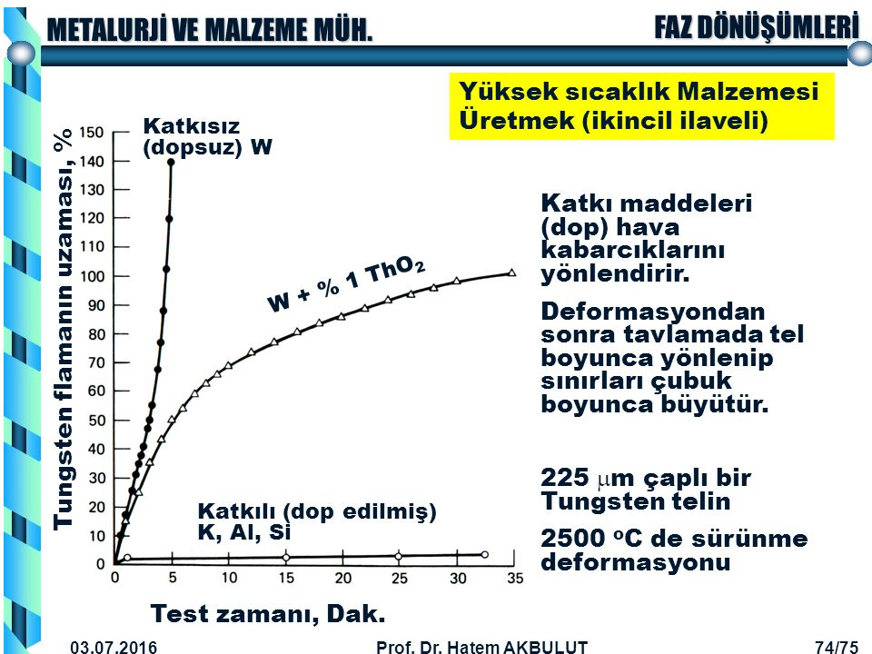 Yüksek sıcaklık Malzemesi Üretmek (ikincil ilaveli)