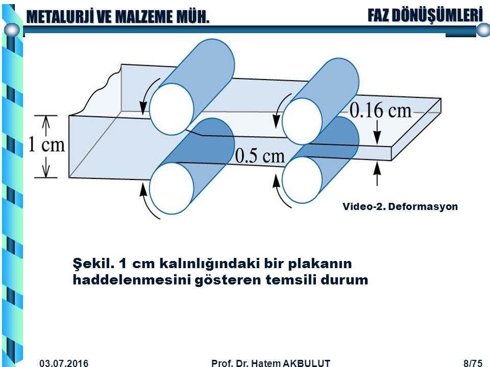 Video-2. Deformasyon Şekil. 1 cm kalınlığındaki bir plakanın haddelenmesini gösteren temsili durum.