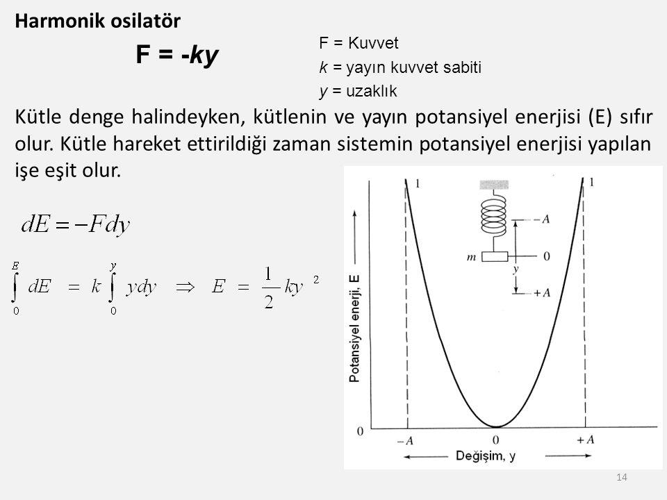 Harmonik osilatör Kütle denge halindeyken, kütlenin ve yayın potansiyel enerjisi (E) sıfır olur. Kütle hareket ettirildiği zaman sistemin potansiyel enerjisi yapılan işe eşit olur.