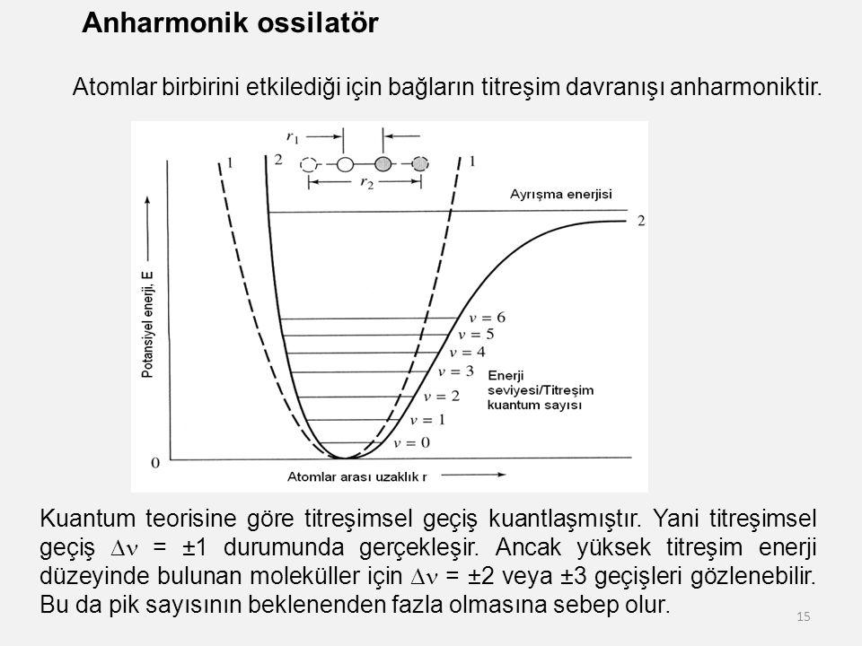 Anharmonik ossilatör Atomlar birbirini etkilediği için bağların titreşim davranışı anharmoniktir.
