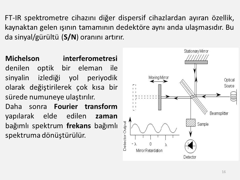 FT-IR spektrometre cihazını diğer dispersif cihazlardan ayıran özellik, kaynaktan gelen ışının tamamının dedektöre aynı anda ulaşmasıdır. Bu da sinyal/gürültü (S/N) oranını artırır.